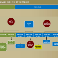 Adding value each step of the process