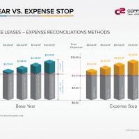 Base Year vs Expense Stop