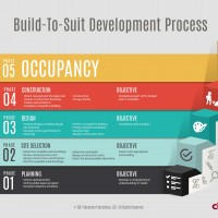 Build-To-SuitDevelopmentProcess_Final