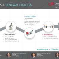Four Phase Renewal