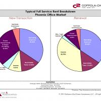 Full Service Rent Breakdown Phx Office Market