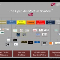The Open Architect Solution-2015-with C2 logo