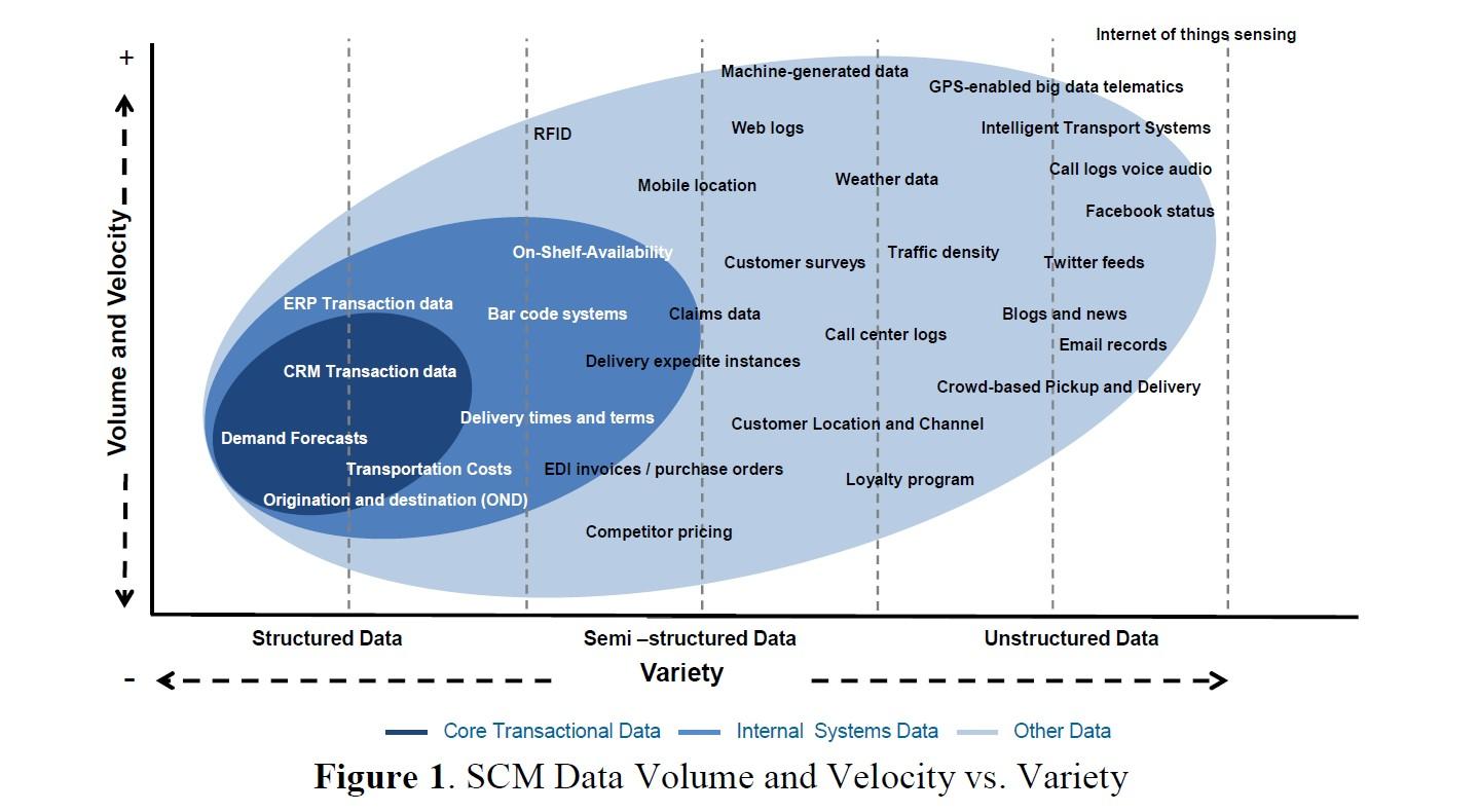 Ten Ways Big Data Is Revolutionizing Supply Chain