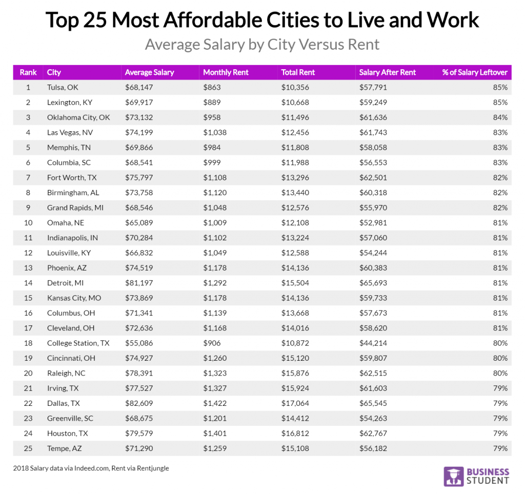 25 most affordable cities 1