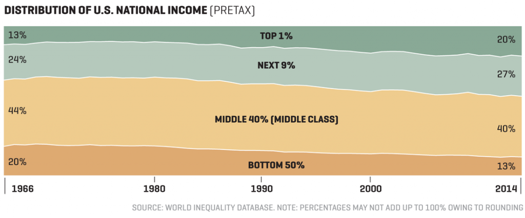 shrinking middle class 2