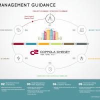Construction Mangement Guidance